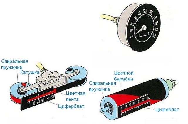 Как смотать электронный спидометр? Все способы и тонкости