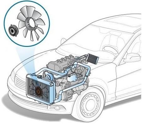 Принцип работы вискомуфты вентилятора охлаждения. Интересная теория