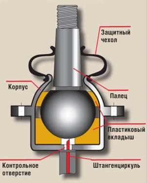 Как проверить шаровую опору? Несколько способов полезная информация