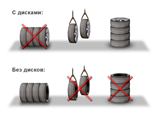 Как правильно хранить покрышки без дисков? Варианты для дома и гаража