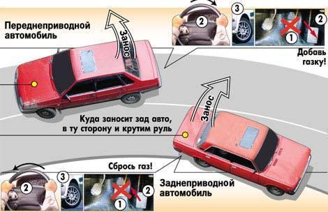 Как делать бернаут на заднем или переднем приводе? Начинаем отжигать