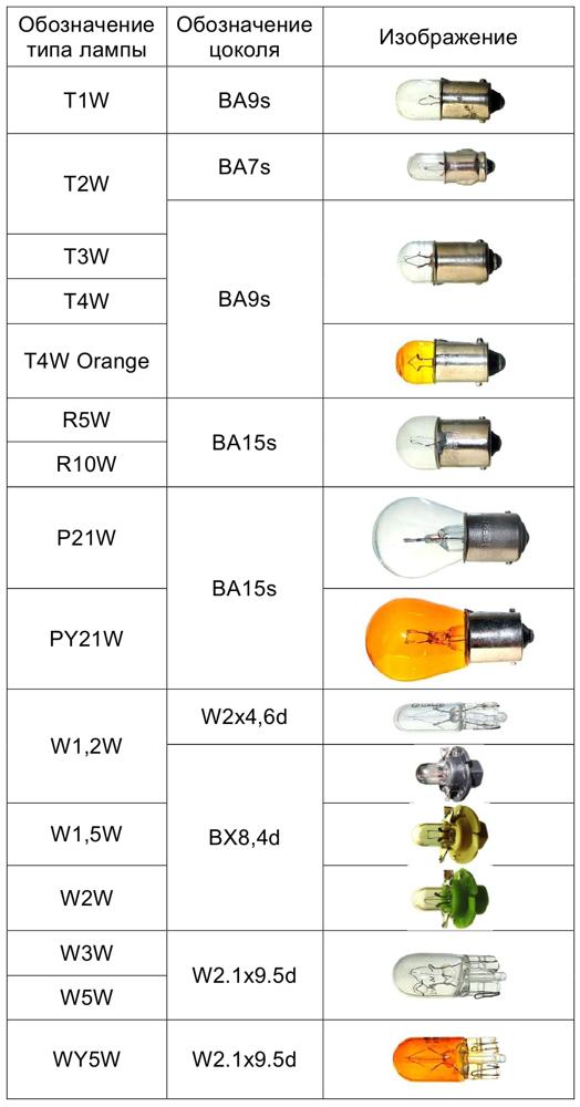 Расшифровка маркировки автомобильных ламп. Читаем правильно
