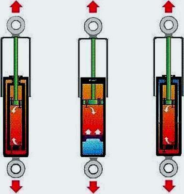 Какие амортизаторы лучше поставить на ваз 2107? Улучшаем подвеску