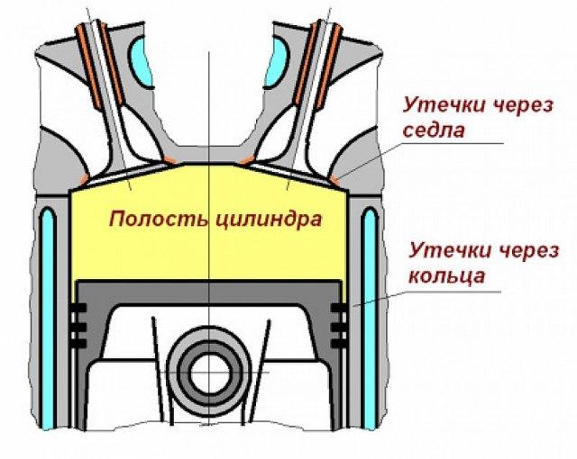 Норма компрессии в цилиндрах дизельного двигателя. Что и как должно быть