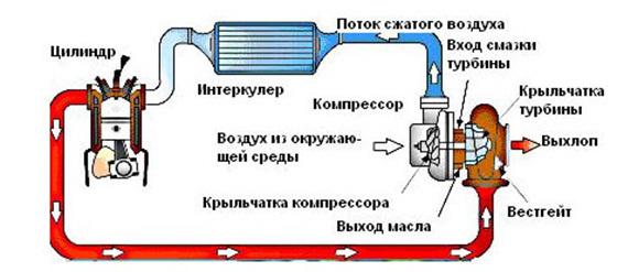Как работает турбина на авто? Рассматриваем в подробностях