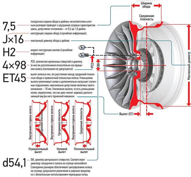 Что означают параметры дисков? Расшифровка с описанием