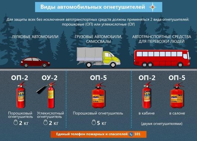 Какой огнетушитель должен быть в автомобиле? Рассматриваем виды и типы