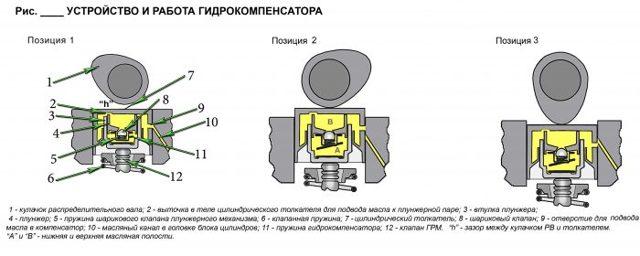 Что делать, если стучат клапана или гидрокомпенсаторы на ваз 2112 16 клапанов?
