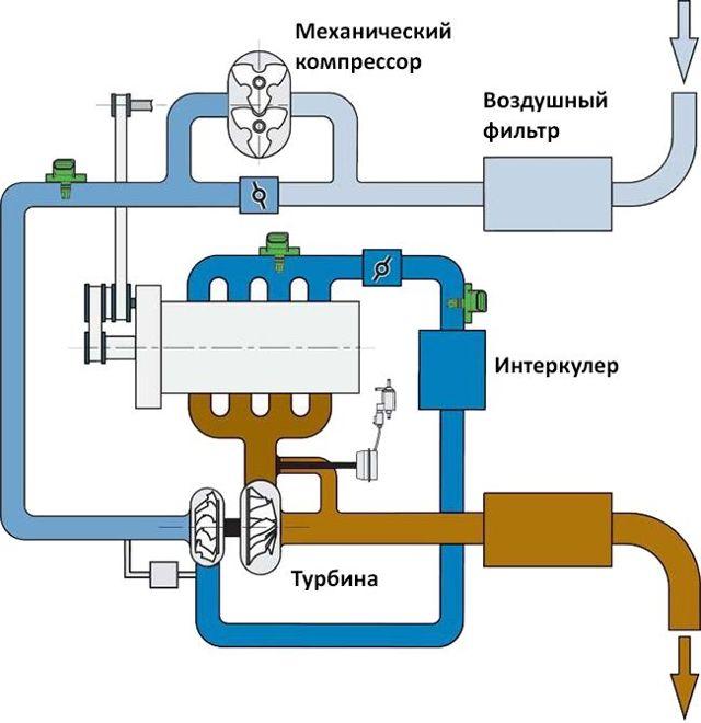 Что такое tsi двигатель? Полный обзор