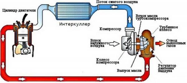 Причины попадания масла в интеркулер дизельного двигателя