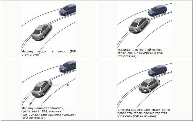 Что такое esp в автомобиле? Разбор системы
