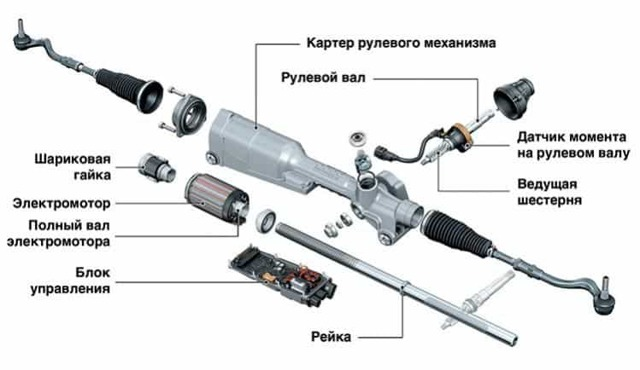 Что лучше, гидроусилитель или электроусилитель руля? Выбираем лучшее