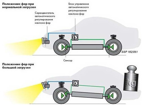 Как работает электрокорректор фар? Принцип действия и другое интересное