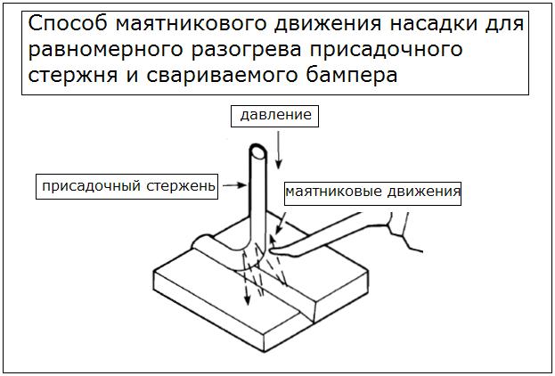 Ремонт бампера из пластика своими руками. Пора учиться и этому