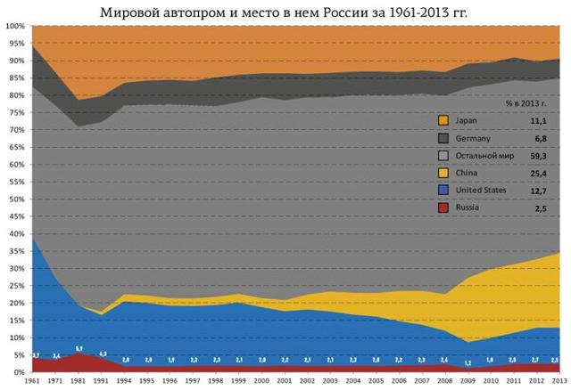 Российские заводы, выпускающие иномарки. Список и обзор сборки