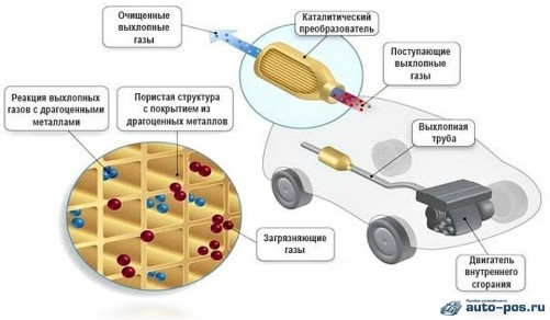 Что такое и для чего нужен автомобильный катализатор и признаки поломки, симптомы, что он забит?