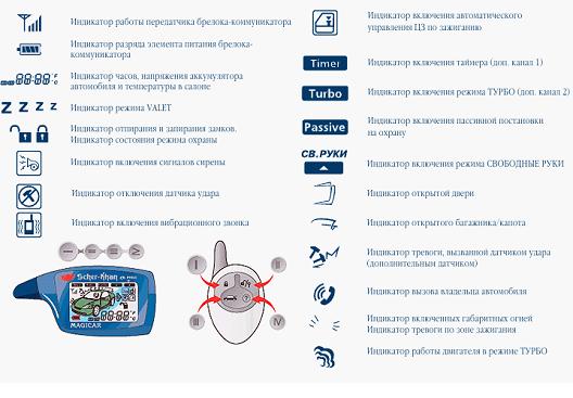 Инструкция по возможным неисправностям сигнализации magicar 5, 6 и 7. Самое популярное и не очень