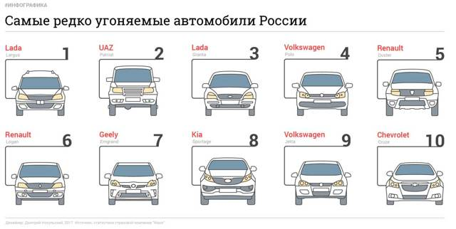 Какие машины угоняют чаще всего? Список с нашими комментариями