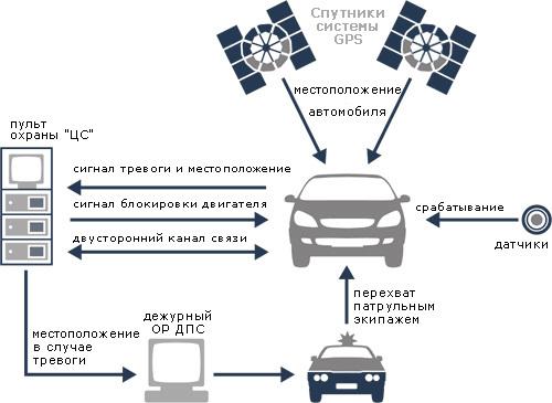 Как работает спутниковая сигнализация? Принцип, плюсы и минусы и чего она стоит на самом деле