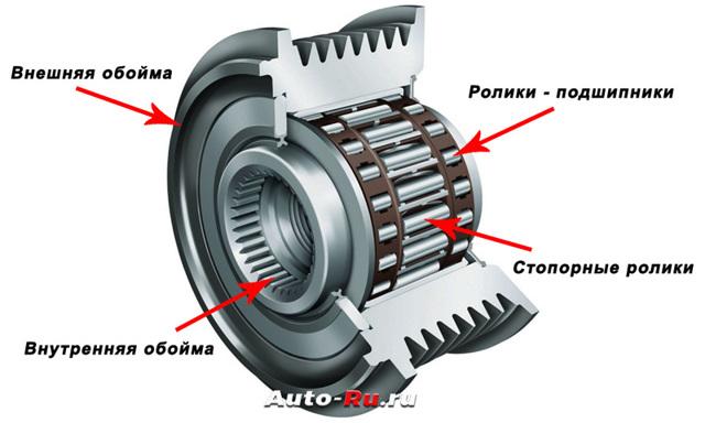 Принцип работы обгонной муфты генератора. Внятная теория