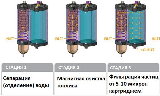Как сделать сепаратор для дизельного топлива своими руками? Так тоже можно